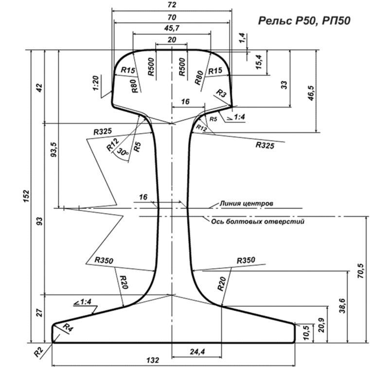 рельсы железнодорожные p50